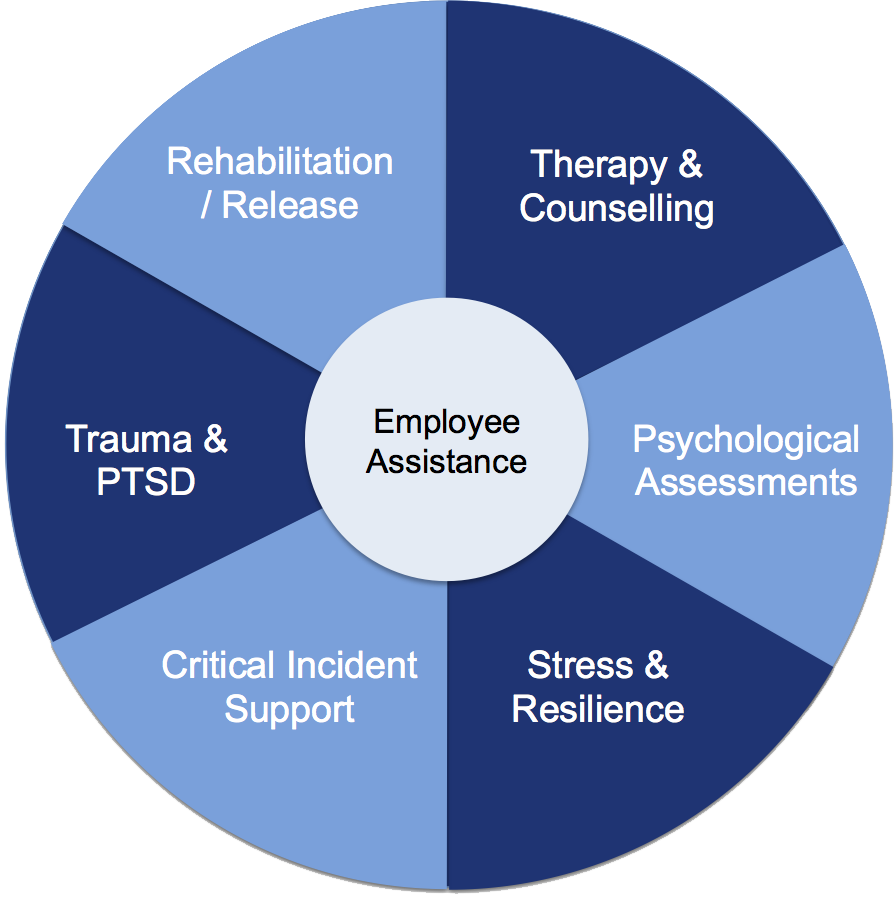 employee assistance programme employee counselling london eap kent issues now accounting for approximately 45% of all sickness absence in the uk investing in an employee assistance programme makes good financial sense